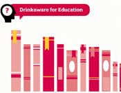 Drinkaware for Education